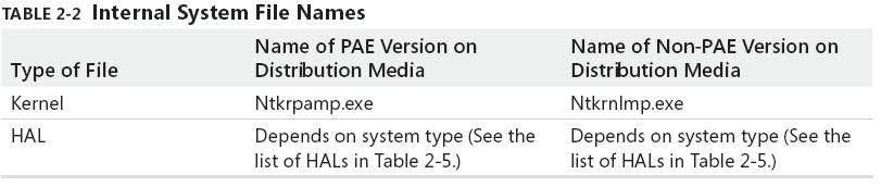 TABle 2-2 Internal System File Names