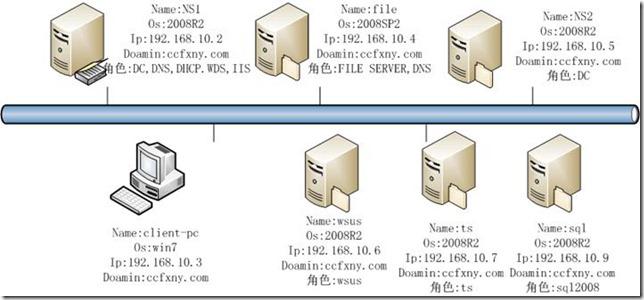 图解SQL Server 2008安装和配置过程