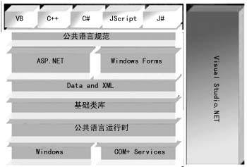 .NET平台的整体结构
