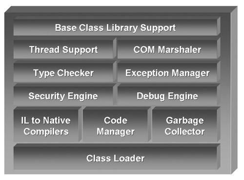 CLR结构图