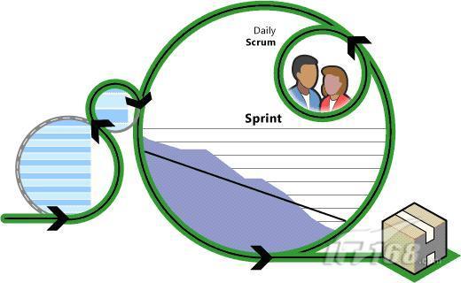 Scrum for Agile模型