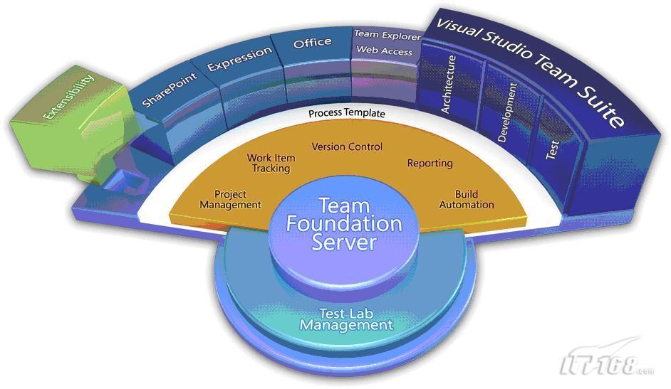 Visual Studio 2010 Ultimate架构