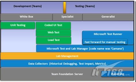 VSTS2010 测试框架