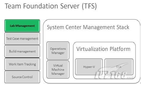 虚拟实验室管理架构
