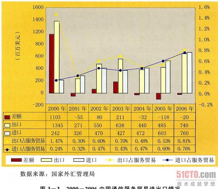 中国通信服务行业发展报告