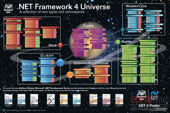 .NET架构图