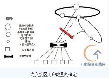光缆电话宽带接线图