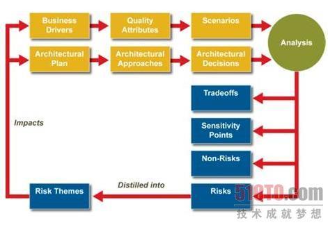 atam概念流程图