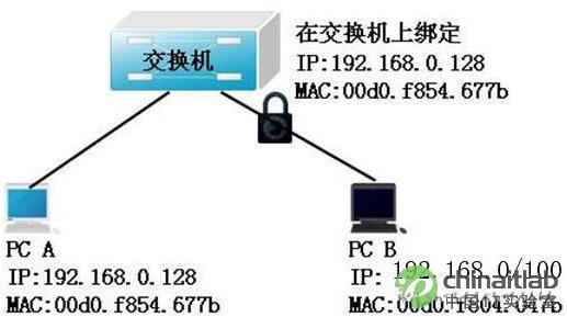 维护安全的交换机端口设置常见命令,熟练掌握下面的交换机端口设置知识点,你只需花几分钟的时间就能安装好交换机端口设置。交换机端口设置基本命令,本地连接也将在文中提到。 交换机端口设置安全:交换机端口设置安全是通过对交换接接口的配置,来限定只允许特定的mac地址向交换机接口发送帧,如果交换机收到mac地址的帧,则丢弃来自该设备的帧。 交换机端口设置基本命令: switch(config)#int f0/0 switch(config-if)#switchport mode access /配置此接口为接入接口
