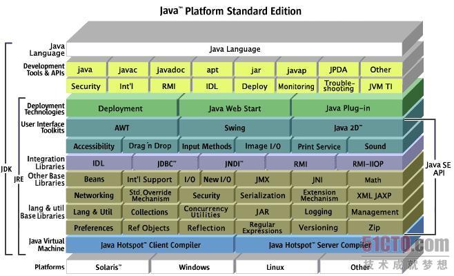 Java SE平台的构成