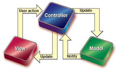 MVC结构图