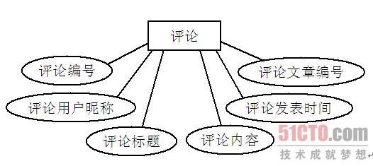 数据库概念结构设计