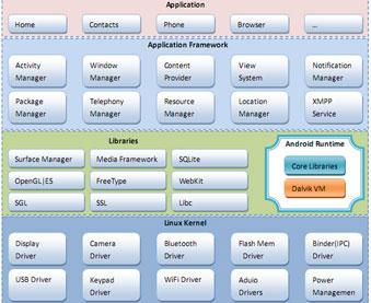 点击查看完整Android系统架构图