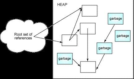 常见的垃圾收集策略