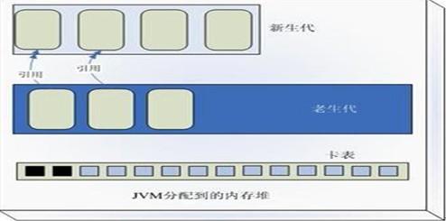 JVM的复制收集器