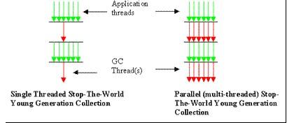Serial gc和Parallel gc图解