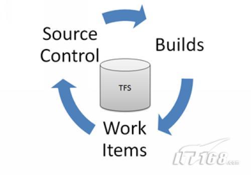 新的TFS体系模型