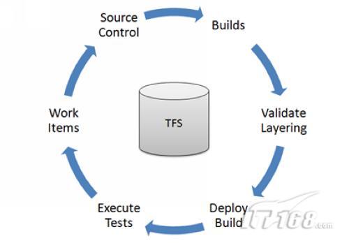 TFS新模型