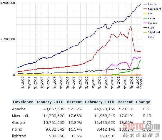 2月web服务器统计报告:互联网数据收集的背后