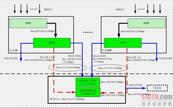 3.1 招标文件需求分析