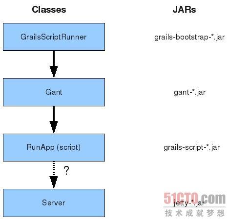 Java中对象创建的顺序