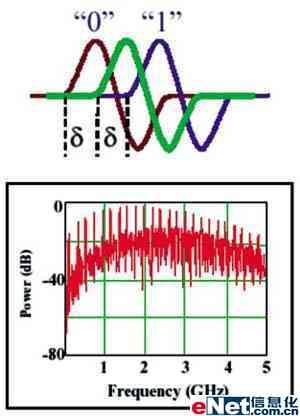 电路波形偏移量调整电路图