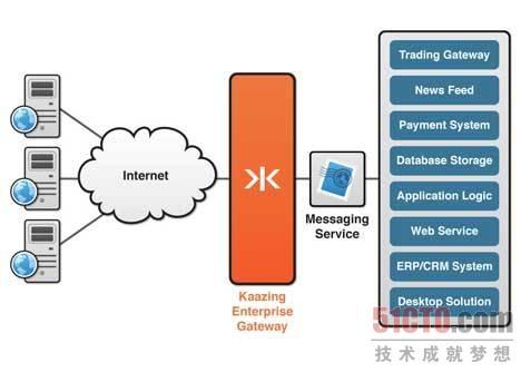 5 Kaazing Web Socket网关扩展基于TCP的消息,并具有更好的性能