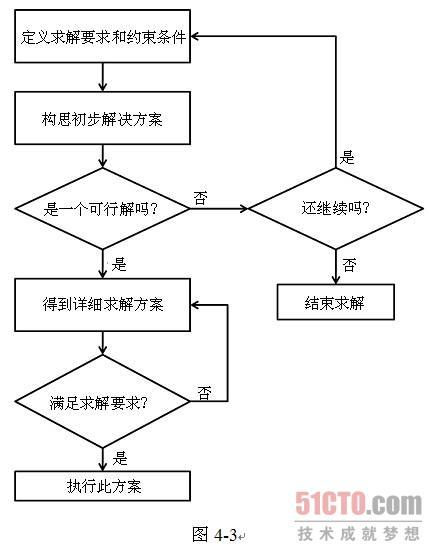 在设计过程的流程图中