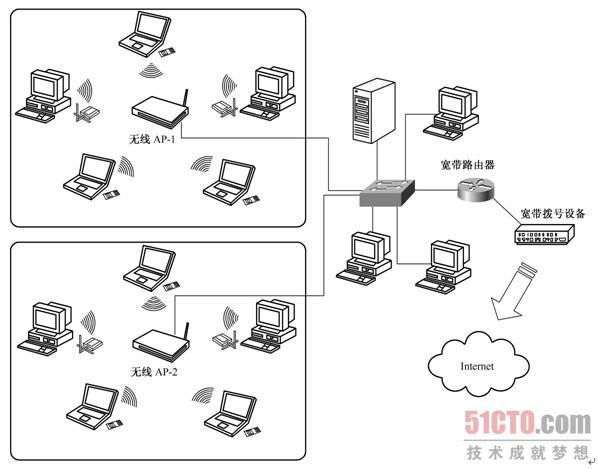 3.5 无线局域网结构设计示例