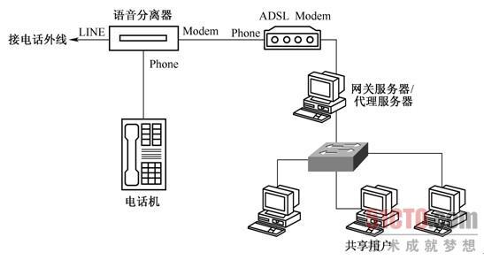 务器共享方式网络拓扑结构