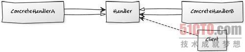 PHP设计模式中的责任链模式