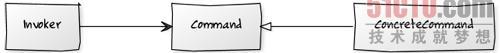 PHP设计模式中的命令模式