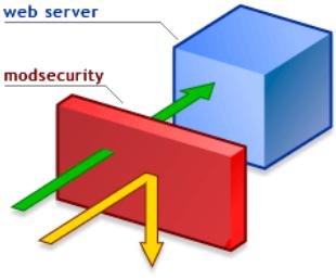 使用ModSecurity保护Web服务安全