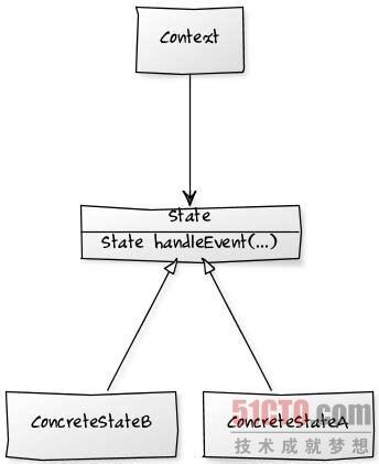 PHP设计模式中的解释器模式