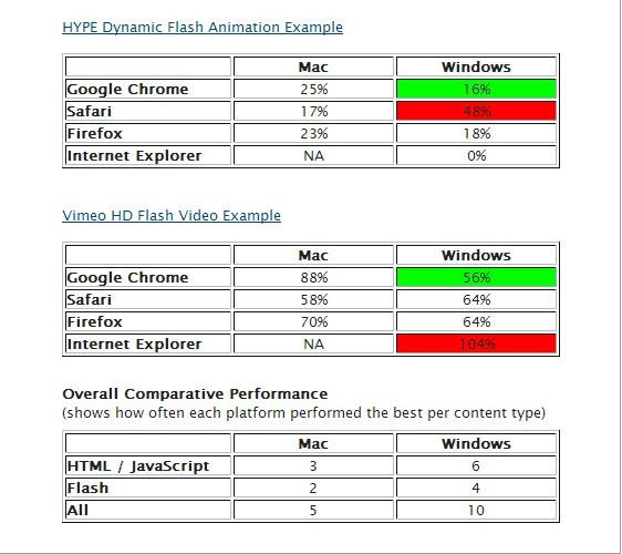 HTML 5与Flash