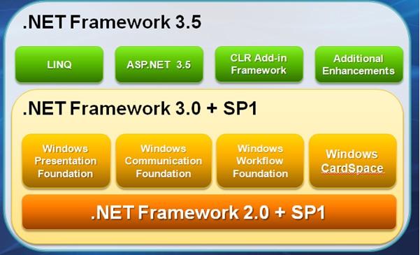.NET 3.0/3.5