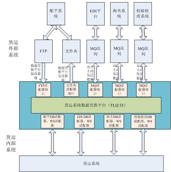 东方通科技助力广州白云机场中性货运管理