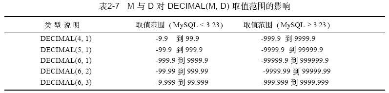 mysql数据类型