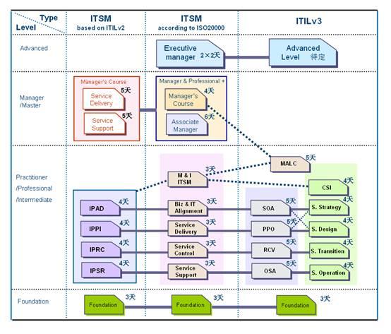 基础级课程:三个体系都有以介绍it服务管理基本概念为主的三天基础级
