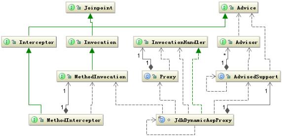 Jdk动态代理的类图