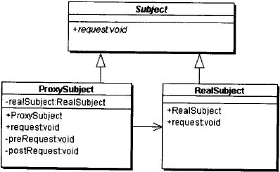 代理模式的结构