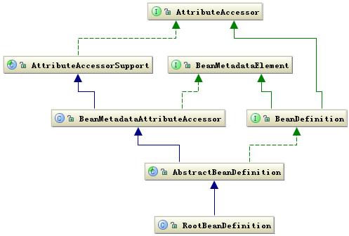详解Spring框架的设计理念与设计模式