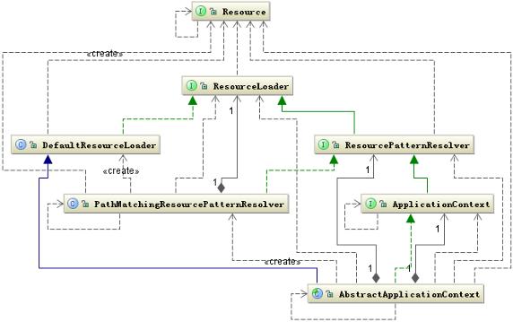 Context和Resource的类关系图