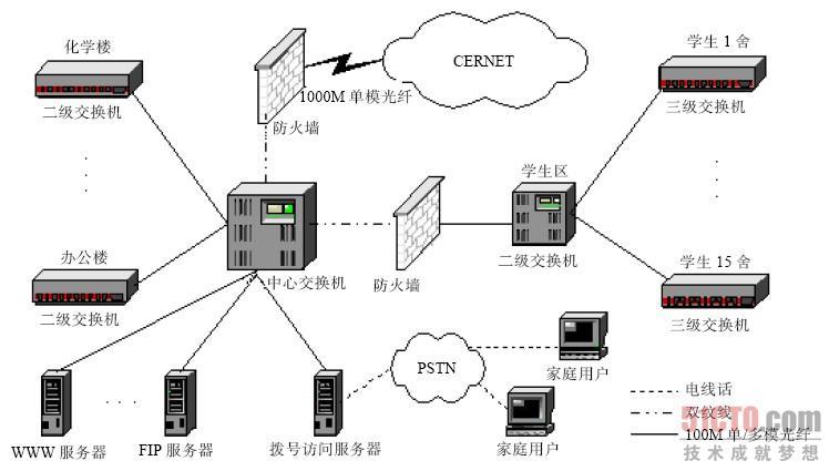 网络拓扑结构_勇敢的心