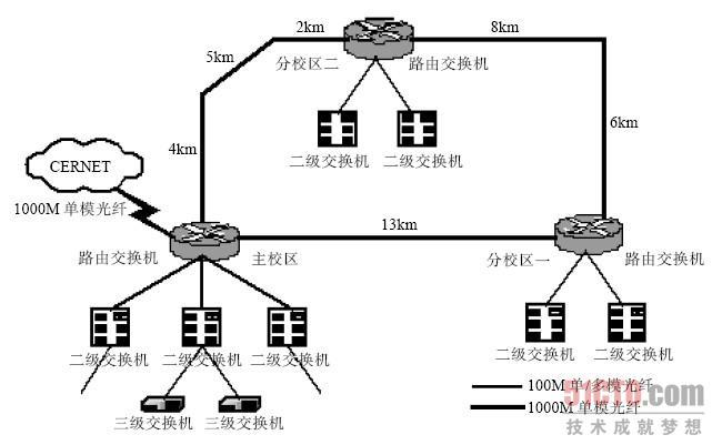 型拓扑结构_网络拓扑结构