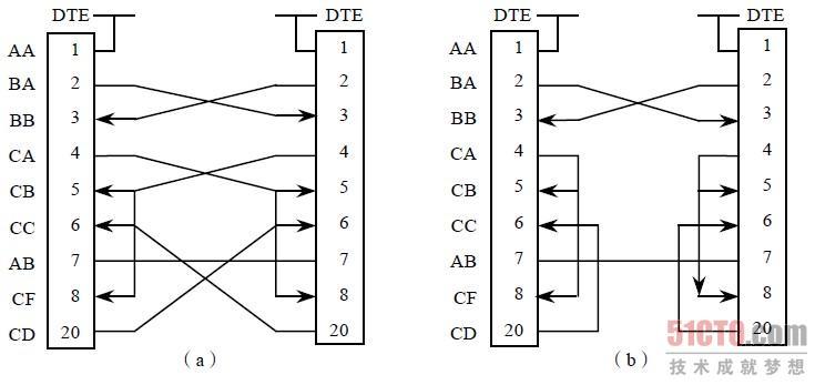 5.1 eia-232标准(1)