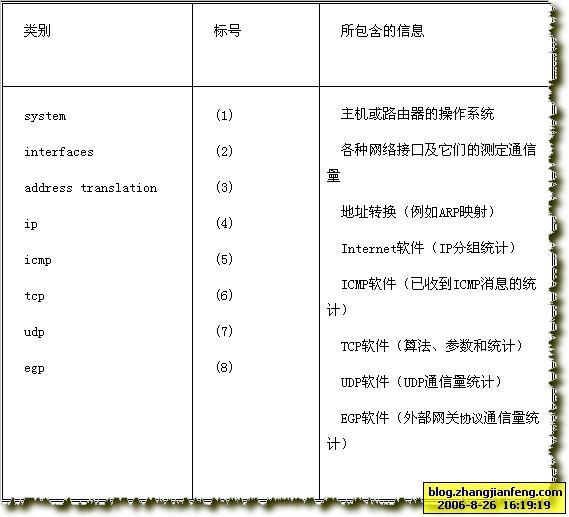 表1 最初的结点mib管理的信息类别