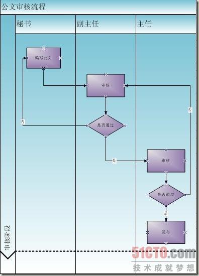 visio 流程图