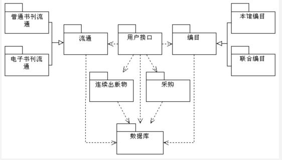 uml建模在数字图书馆中的应用(3)