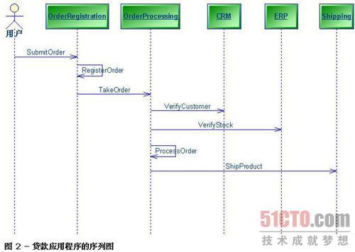 uml建模中序列图允许高层和低层对象间的交互文档